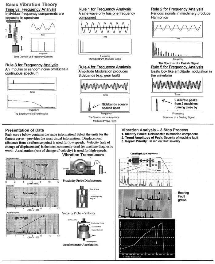 "an analysis of the vibratory system which responds with maximum amplitude The vibratory energy is much lower and has little impact on the installation or the life of the fan vibration is defined as ""the alternating mechanical motion of an elastic system, components of which are amplitude, frequency and phase"" the two components of vibration that fan manufacturers are most concerned with are amplitude and frequency."