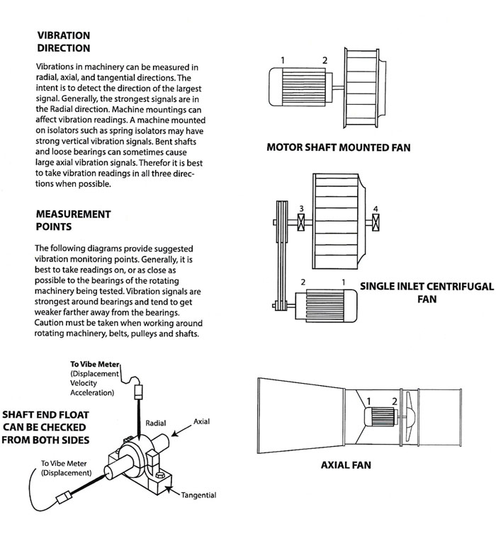 Learn About Vibration, Volume 1: Basic Understanding of Machinery