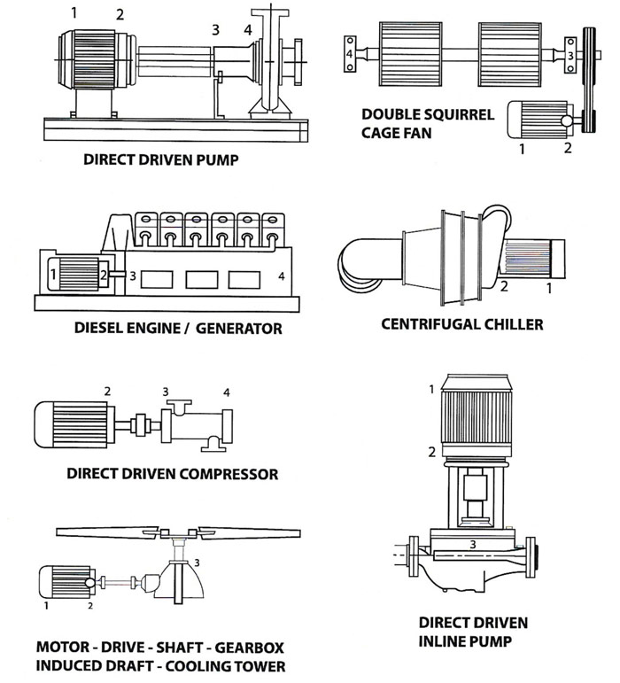 Learn About Vibration Volume 1 Basic Understanding Of Machinery