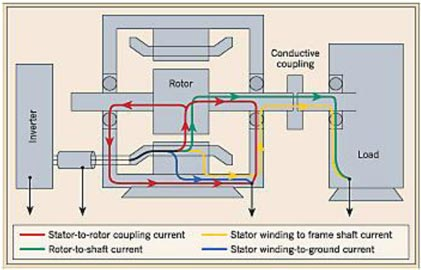 Learn About Shaft Currents (aka Electrically Induced Bearing